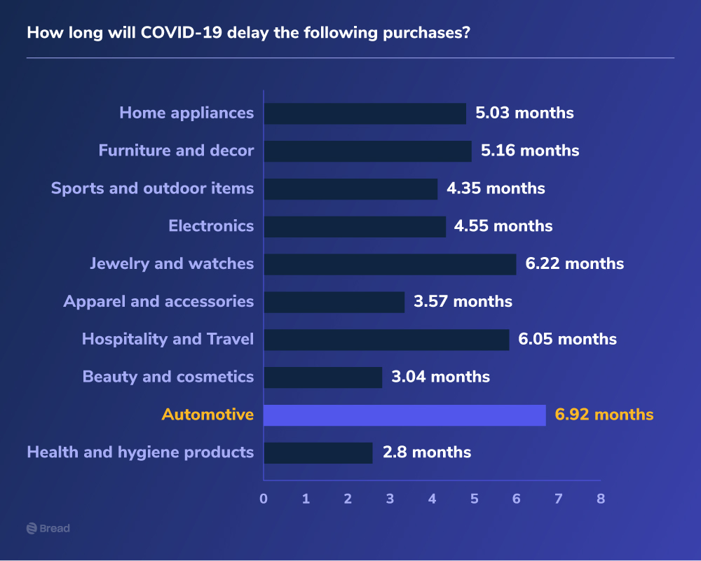 How long will covid-19 delay the following purchases