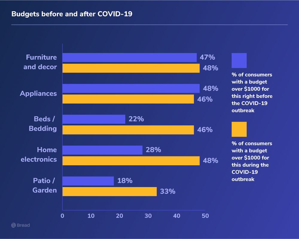 Budgets before and after COVID-19