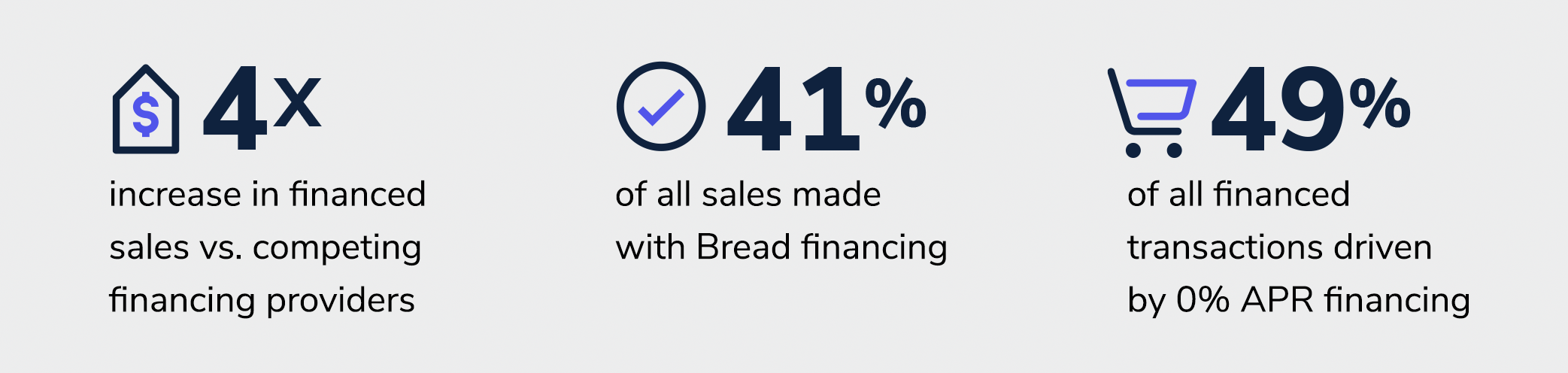 Eargo Bread case study results