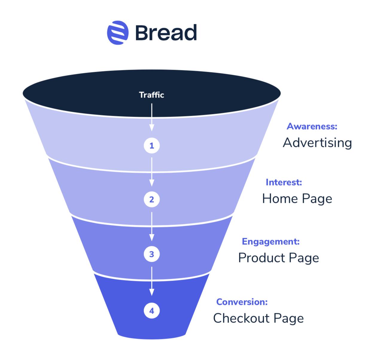 Bread sales funnel