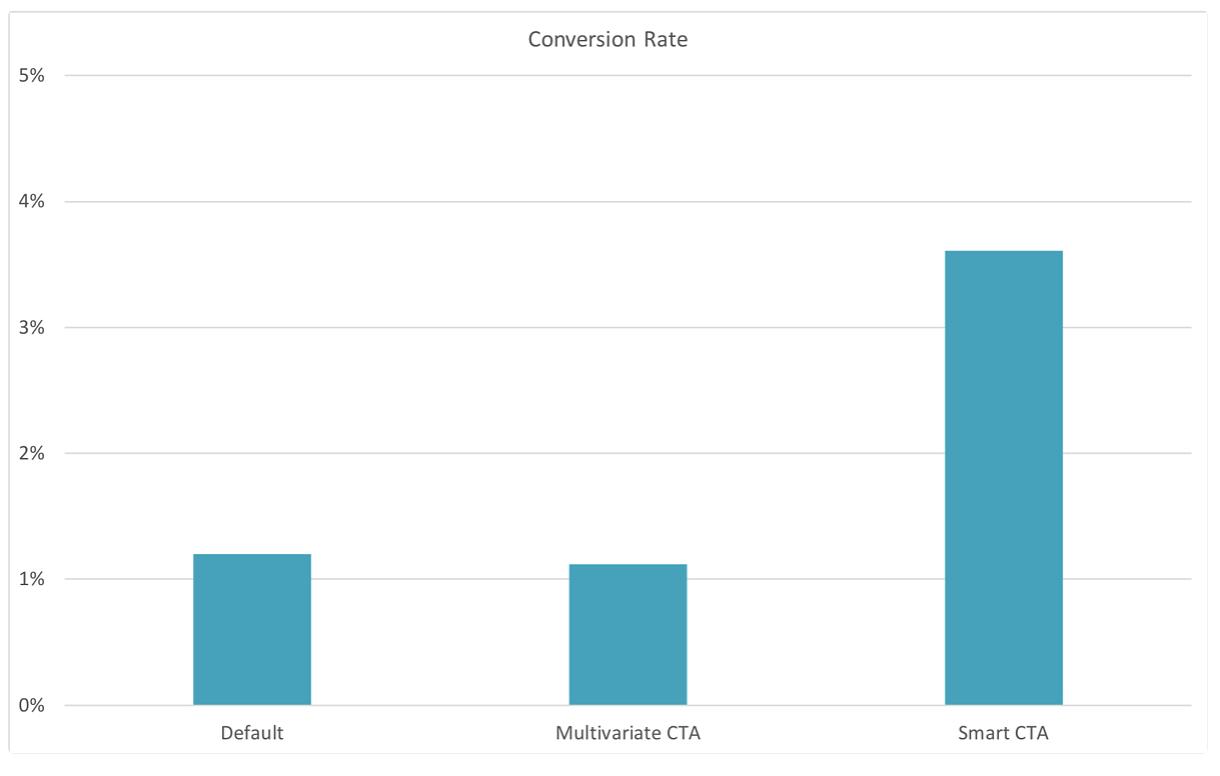 CTA Conversion HubSpot