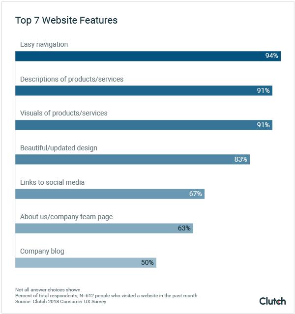 clutch top 7 website features