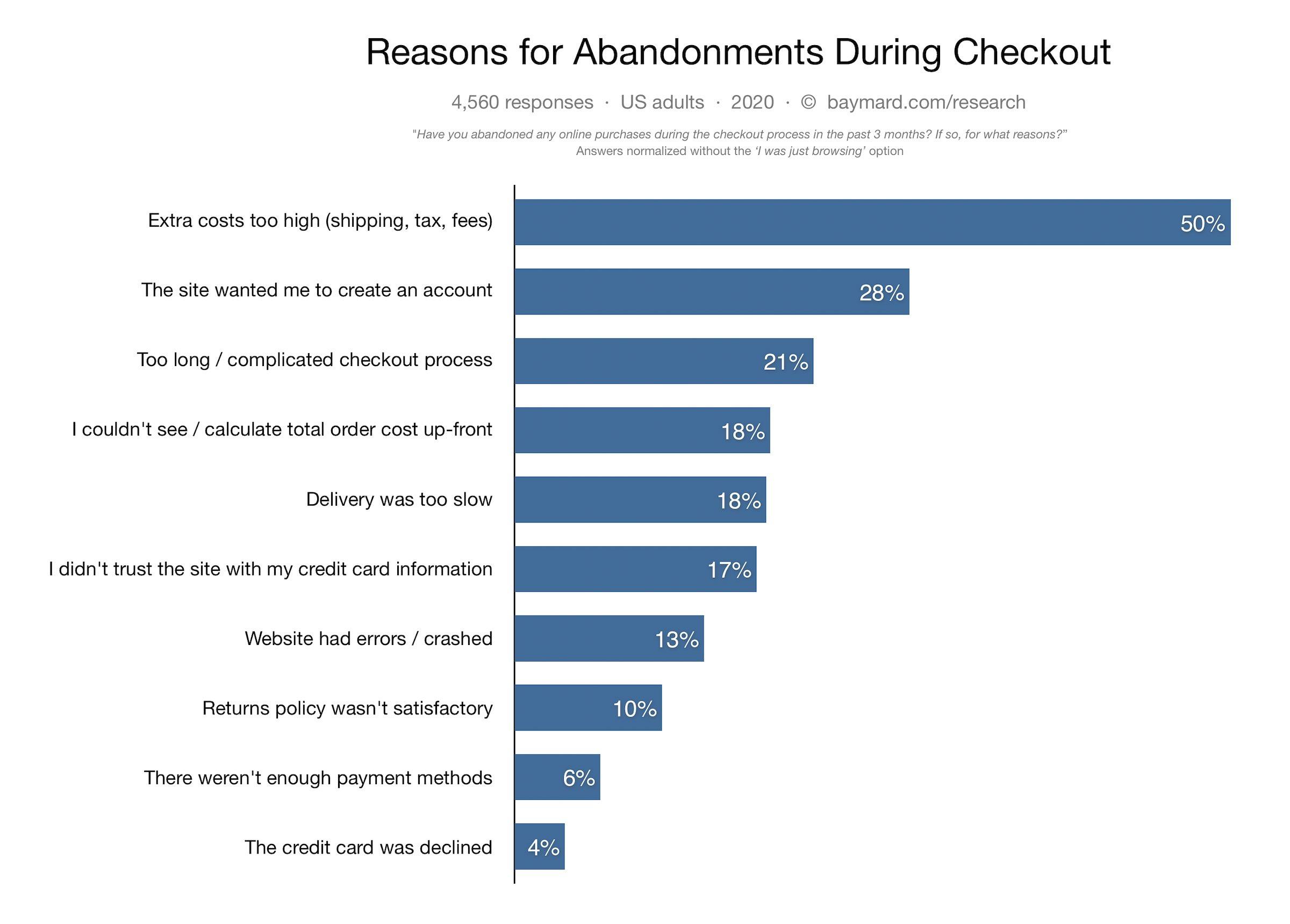 baymard cart abandonment research chart