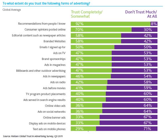 Nielsen trust in advertising