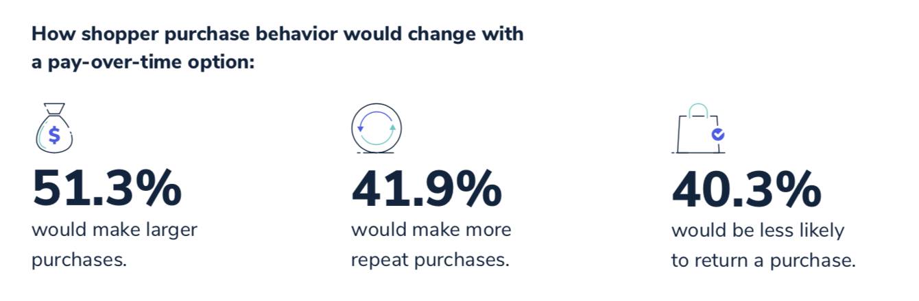 How shopping purchase behavior would change with a pay-over-time option