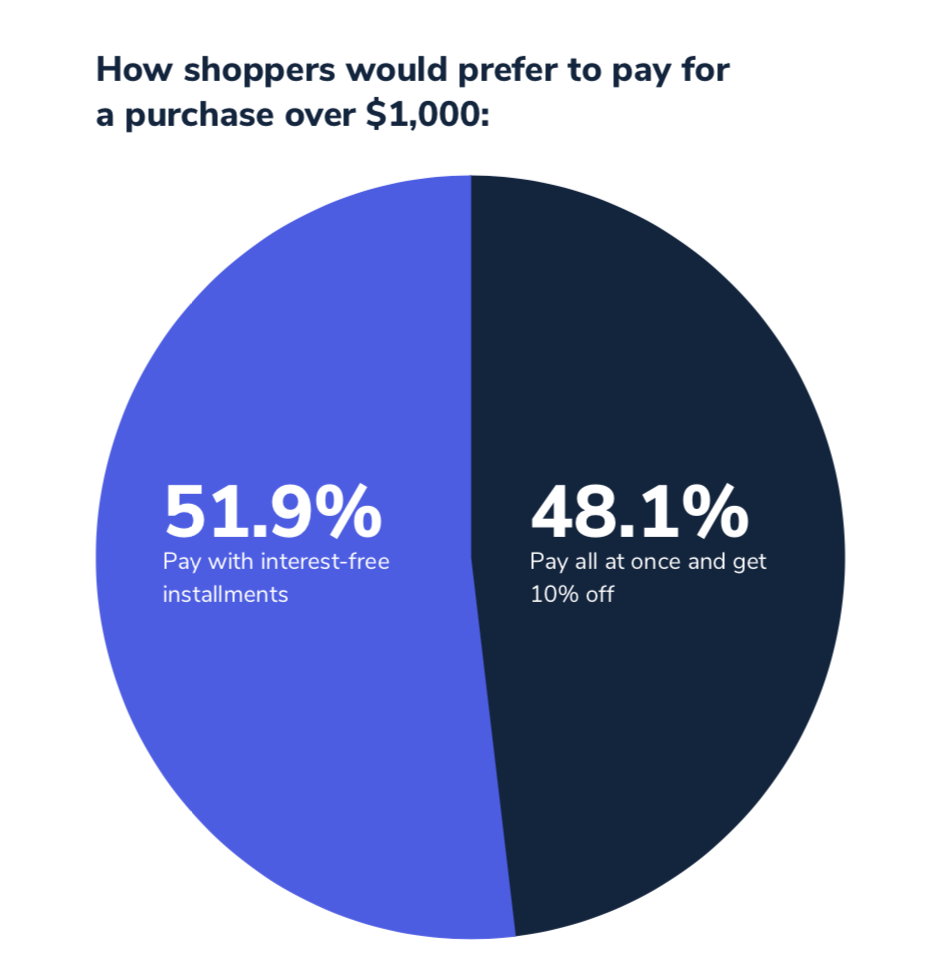 How shoppers would prefer to pay for a purchase over $1000